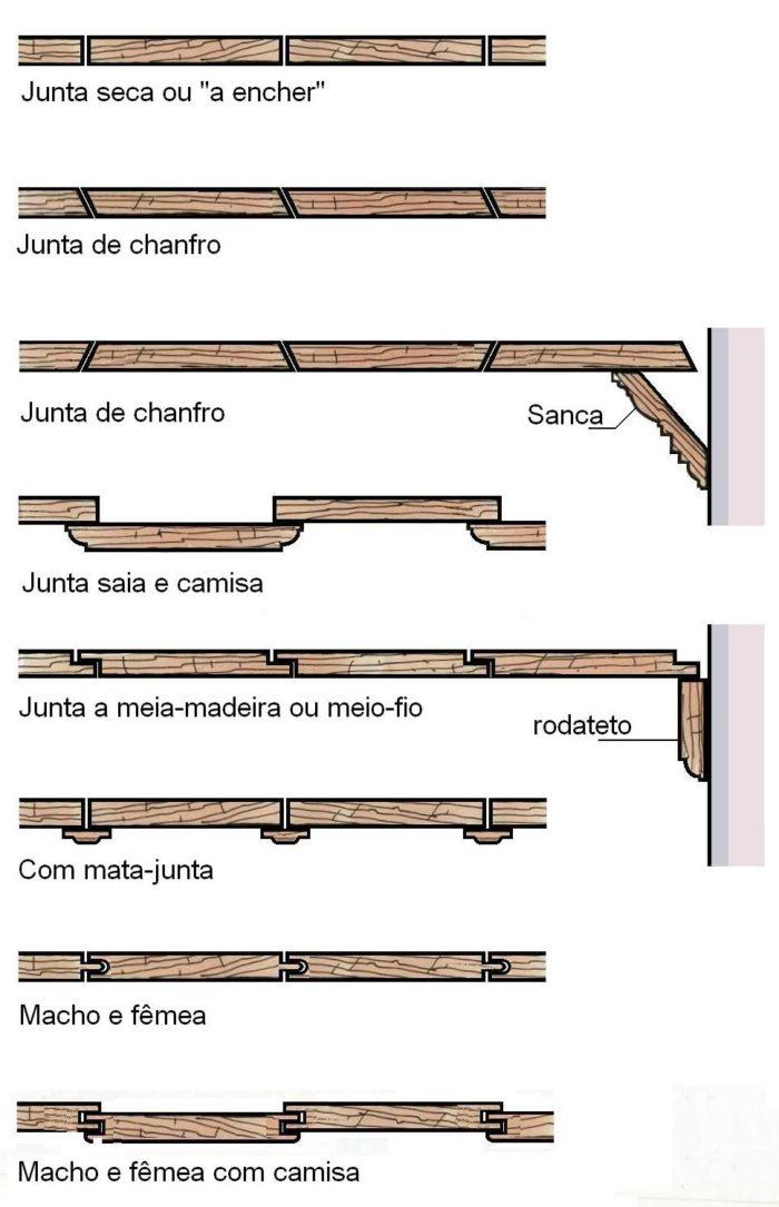 TIPOS DE FORRO DE MADEIRA ESTILO COLONIAL
